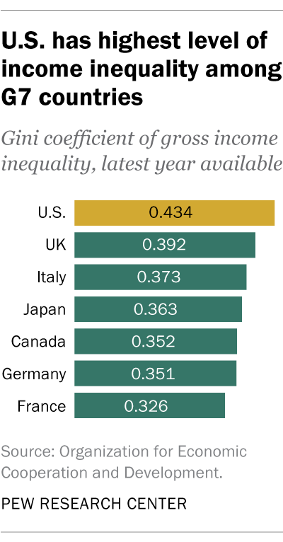U.S. has highest level of income inequality among G7 countries