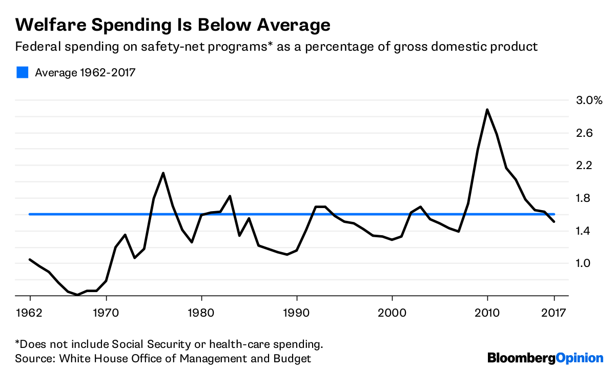 Actually, The U.S. Can Afford Welfare
