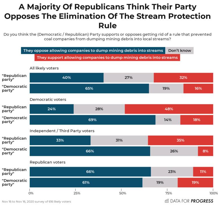 dfp_20_11_c_e2_dfp_weight_policy_run_0006203_topline_A_Majority_Of_Republicans_9f90.png