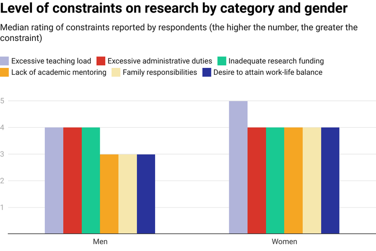 Chart showing male and female academics' ratings of constraints on research